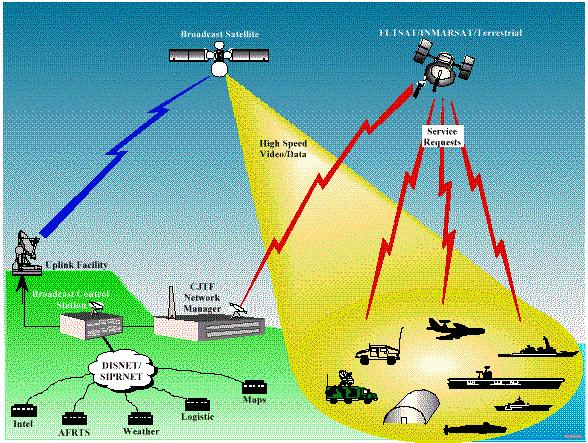 Section 3 Submarine Communications Support System