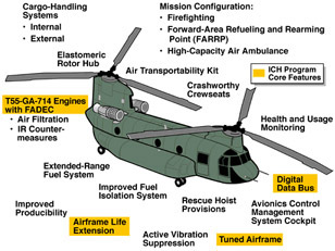 Ch 47 Chinook Military Aircraft