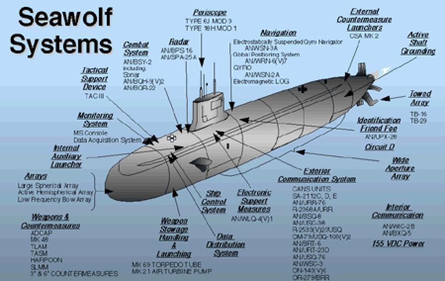 SSN-21 Seawolf-class - Navy Ships