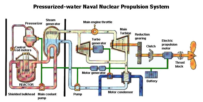 nuclear propulsion Steam Engine Diagram the internals of a naval reactor remain inaccessible for inspection or replacement throughout a long core life unlike a typical commercial nuclear