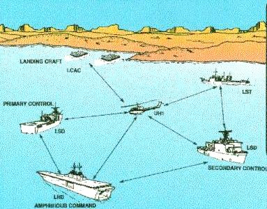Capacidad de ataque de barco a tierra en el horizonte